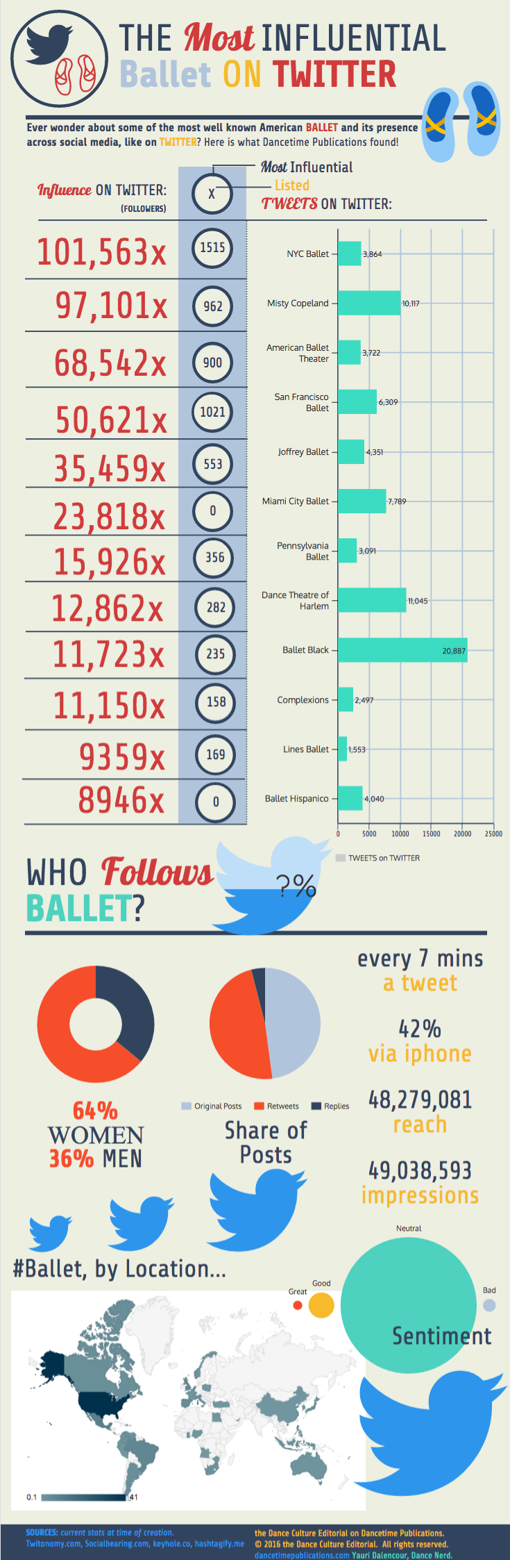 Ballet Influence on Twitter by Yauri Dalencour.